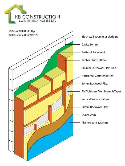 KB CLEH Ltd | Build Low Energy Homes Kilkenny | KB Construction Low ...